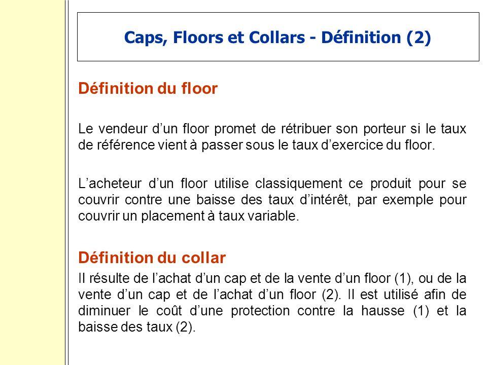 Caps, Floors et Collars - Définition (2) Définition du floor Le vendeur dun floor promet de rétribuer son porteur si le taux de référence vient à passer sous le taux dexercice du floor.