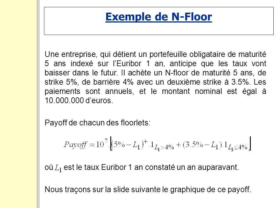 Exemple de N-Floor Une entreprise, qui détient un portefeuille obligataire de maturité 5 ans indexé sur lEuribor 1 an, anticipe que les taux vont baisser dans le futur.