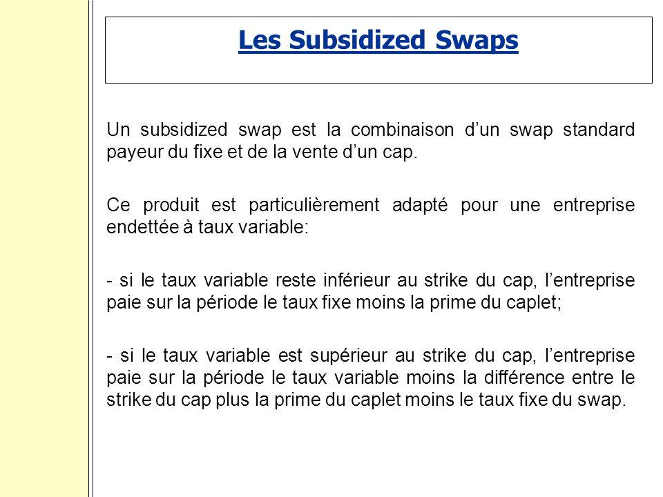 Les Subsidized Swaps Un subsidized swap est la combinaison dun swap standard payeur du fixe et de la vente dun cap.