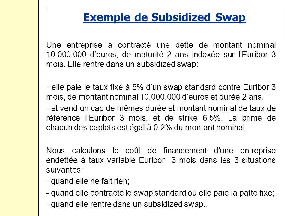 Exemple de Subsidized Swap Une entreprise a contracté une dette de montant nominal 10.000.000 deuros, de maturité 2 ans indexée sur lEuribor 3 mois.