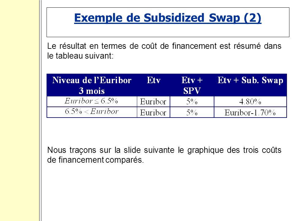 Exemple de Subsidized Swap (2) Le résultat en termes de coût de financement est résumé dans le tableau suivant: Nous traçons sur la slide suivante le graphique des trois coûts de financement comparés.