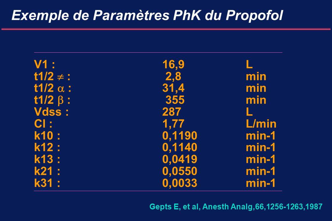 Exemple de Paramètres PhK du Propofol V1 : 16,9 L t1/2 : 2,8 min t1/2 : 31,4 min t1/2 : 355min Vdss : 287 L Cl : 1,77L/min k10 :0,1190min-1 k12 :0,1140min-1 k13 :0,0419min-1 k21 :0,0550min-1 k31 :0,0033min-1 Gepts E, et al, Anesth Analg,66,1256-1263,1987