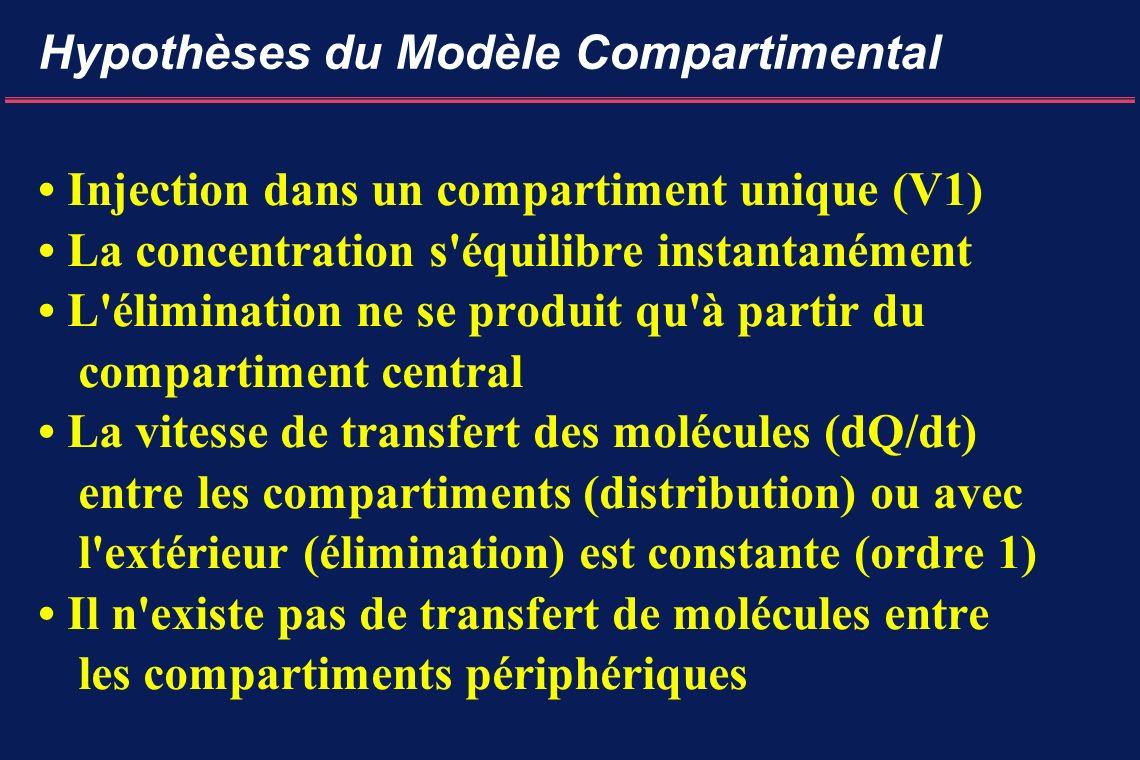 Hypothèses du Modèle Compartimental Injection dans un compartiment unique (V1) La concentration s équilibre instantanément L élimination ne se produit qu à partir du compartiment central La vitesse de transfert des molécules (dQ/dt) entre les compartiments (distribution) ou avec l extérieur (élimination) est constante (ordre 1) Il n existe pas de transfert de molécules entre les compartiments périphériques