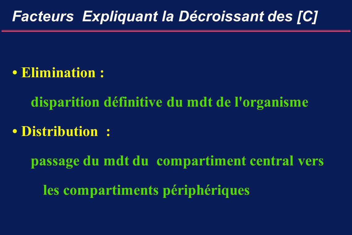 Facteurs Expliquant la Décroissant des [C] Elimination : disparition définitive du mdt de l organisme Distribution : passage du mdt du compartiment central vers les compartiments périphériques
