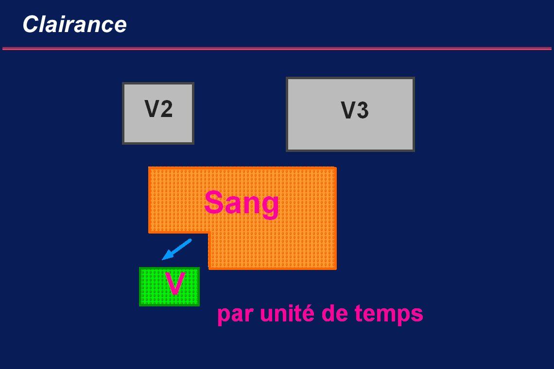 Clairance