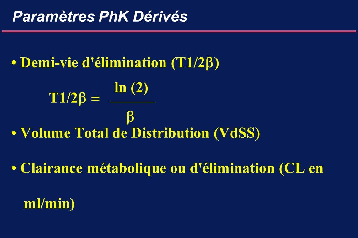 Demi-vie d élimination (T1/2 ) T1/2 Volume Total de Distribution (VdSS) Clairance métabolique ou d élimination (CL en ml/min) Paramètres PhK Dérivés ln (2)