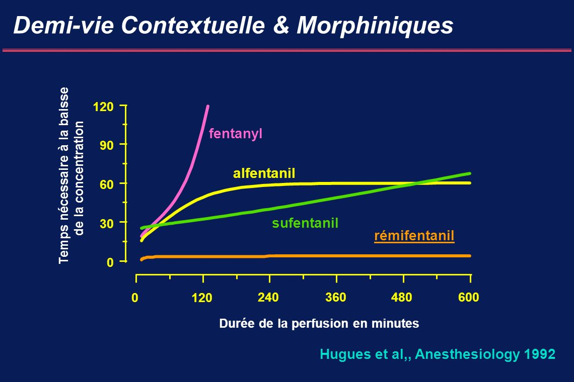 Demi-vie Contextuelle & Morphiniques 0 30 60 90 120 0 240360480600 fentanyl alfentanil sufentanil rémifentanil Temps nécessaire à la baisse de la concentration Durée de la perfusion en minutes Hugues et al,, Anesthesiology 1992
