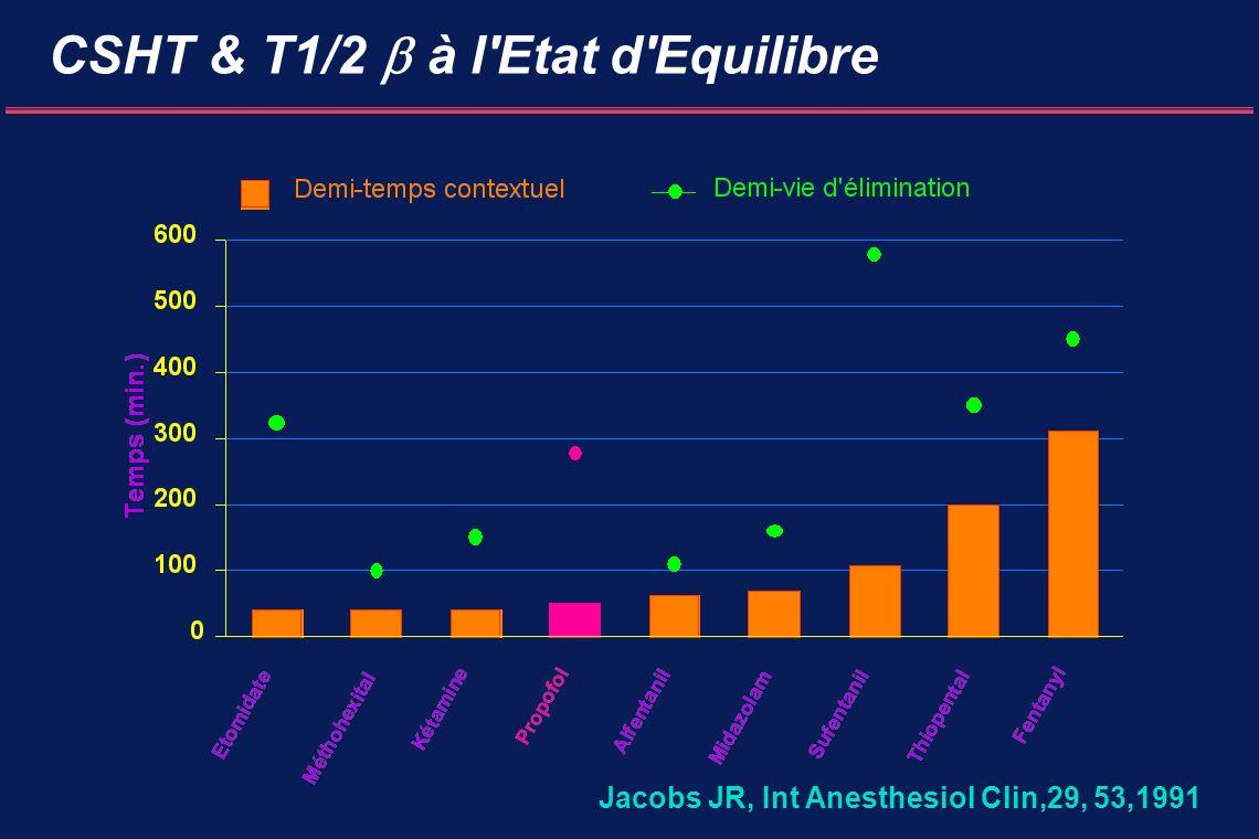 CSHT & T1/2 à l Etat d Equilibre Jacobs JR, Int Anesthesiol Clin,29, 53,1991