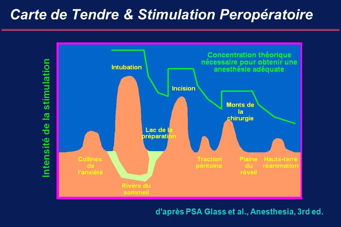 Carte de Tendre & Stimulation Peropératoire d après PSA Glass et al., Anesthesia, 3rd ed.