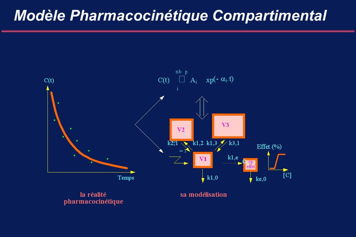Modèle Pharmacocinétique Compartimental