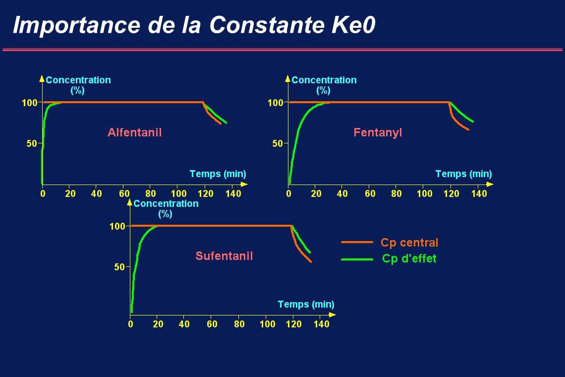 Importance de la Constante Ke0