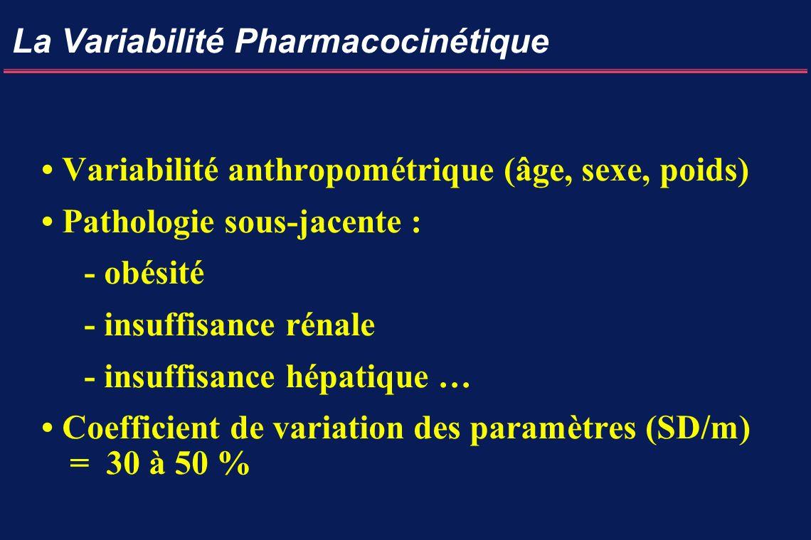 La Variabilité Pharmacocinétique Variabilité anthropométrique (âge, sexe, poids) Pathologie sous-jacente : - obésité - insuffisance rénale - insuffisance hépatique … Coefficient de variation des paramètres (SD/m) = 30 à 50 %