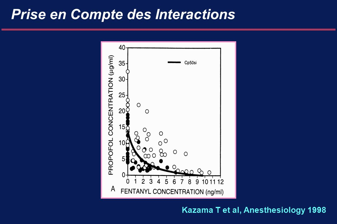 Prise en Compte des Interactions Kazama T et al, Anesthesiology 1998