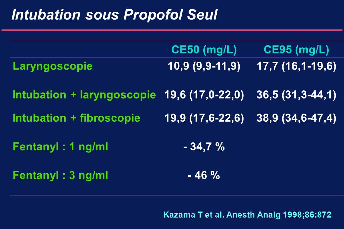Intubation sous Propofol Seul CE50 (mg/L)CE95 (mg/L) Laryngoscopie10,9 (9,9-11,9)17,7 (16,1-19,6) Intubation + laryngoscopie19,6 (17,0-22,0)36,5 (31,3-44,1) Intubation + fibroscopie19,9 (17,6-22,6)38,9 (34,6-47,4) Fentanyl : 1 ng/ml- 34,7 % Fentanyl : 3 ng/ml- 46 % Kazama T et al.