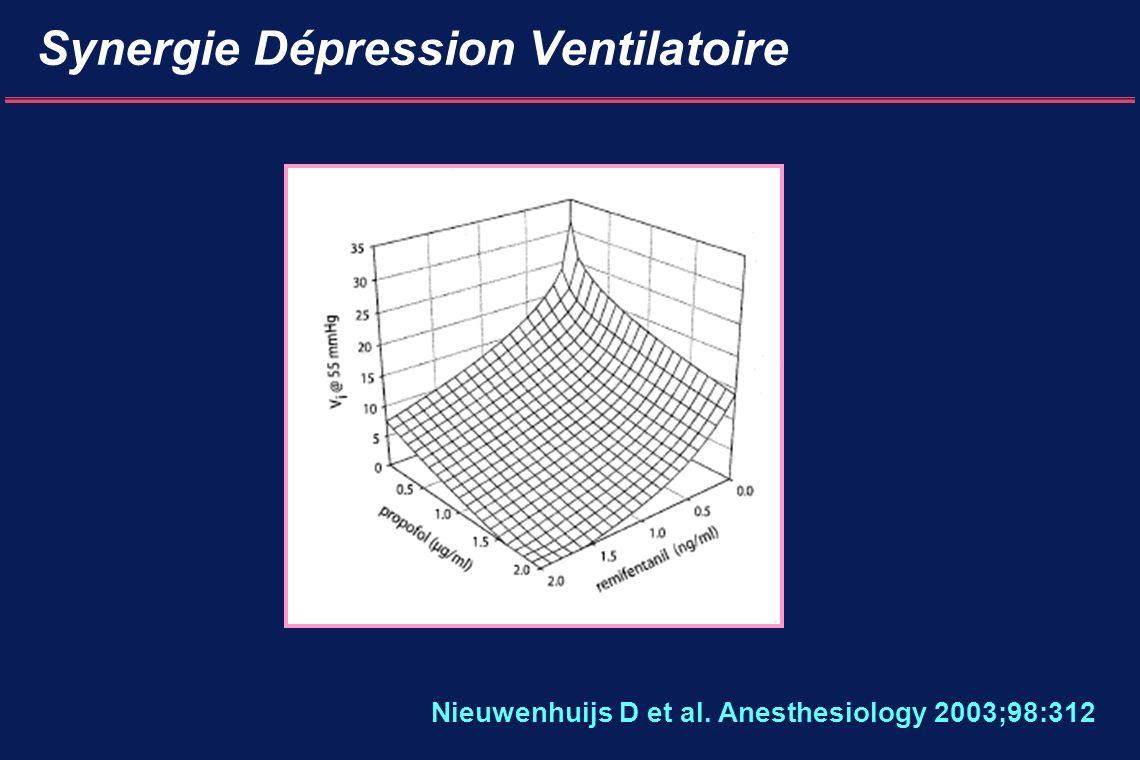Synergie Dépression Ventilatoire Nieuwenhuijs D et al. Anesthesiology 2003;98:312