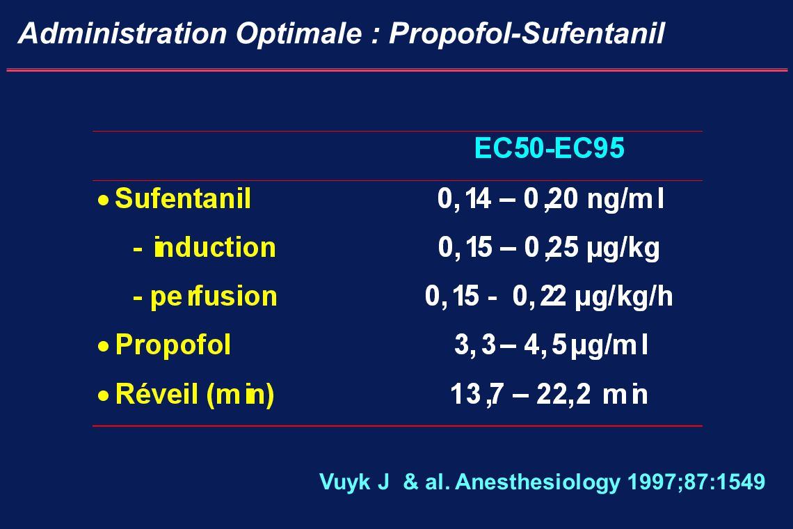 Administration Optimale : Propofol-Sufentanil Vuyk J & al. Anesthesiology 1997;87:1549