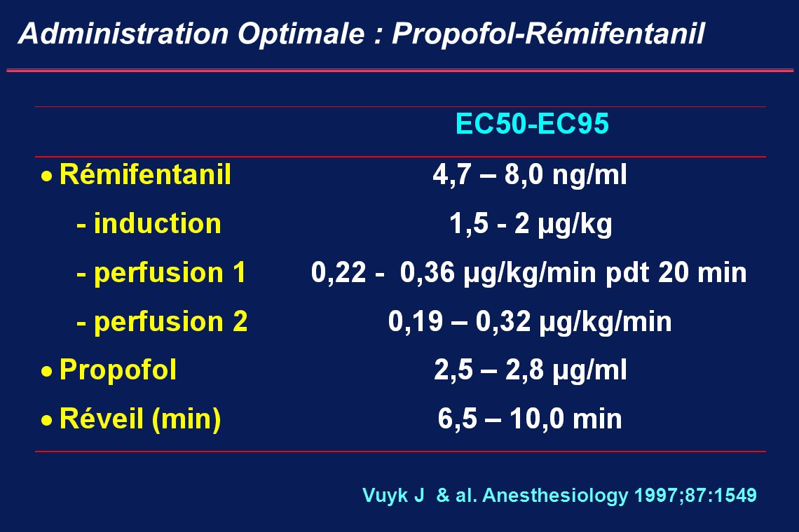 Administration Optimale : Propofol-Rémifentanil Vuyk J & al. Anesthesiology 1997;87:1549