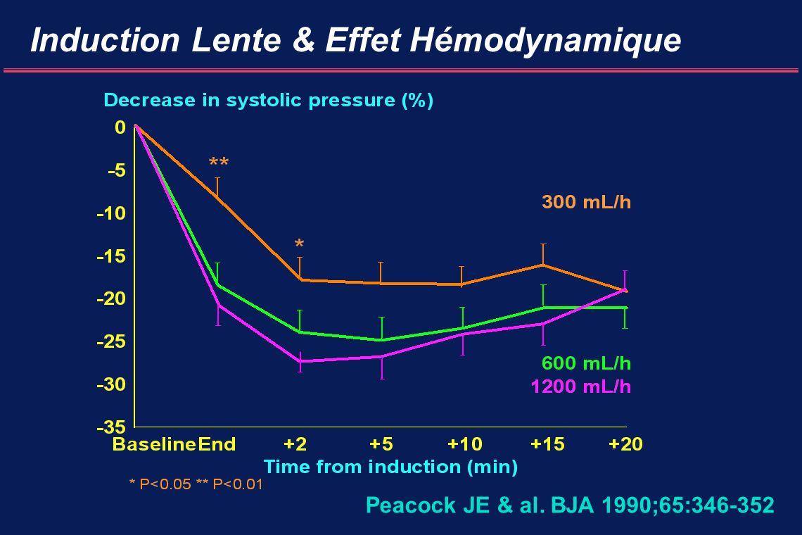 Induction Lente & Effet Hémodynamique Peacock JE & al. BJA 1990;65:346-352