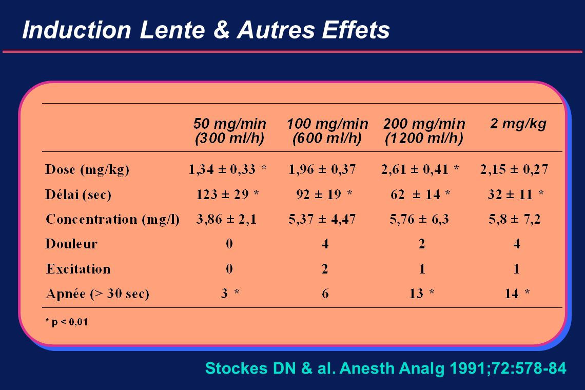 Induction Lente & Autres Effets Stockes DN & al. Anesth Analg 1991;72:578-84