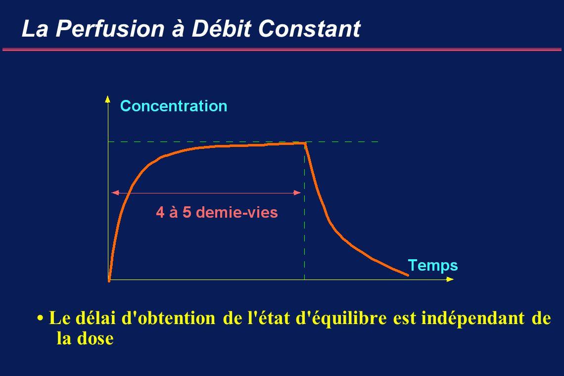 La Perfusion à Débit Constant Le délai d obtention de l état d équilibre est indépendant de la dose