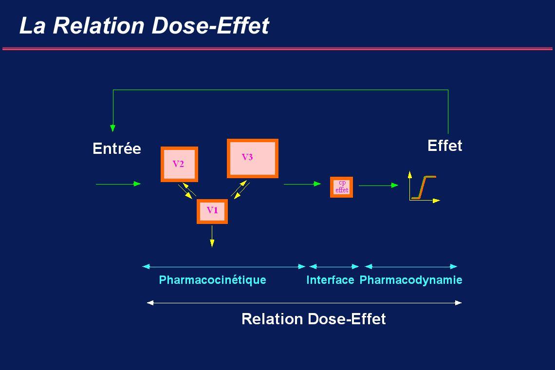 Pharmacocinétique : Recueil des Taux Site de prélèvement (artériel ou veineux) Précision de la méthode de dosage Durée de la période de prélèvement Prise en compte des taux précoces Type d administration (bolus vs perfusion continue)