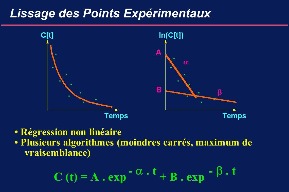 Lissage des Points Expérimentaux Régression non linéaire Plusieurs algorithmes (moindres carrés, maximum de vraisemblance)