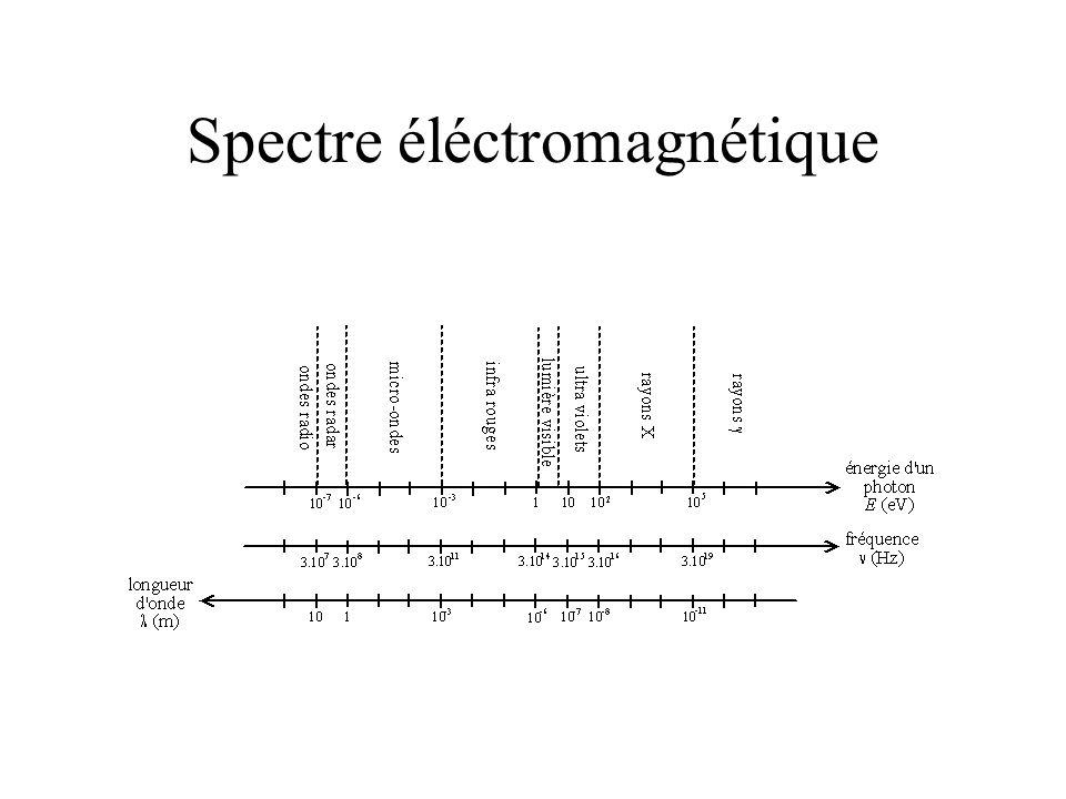 Spectre éléctromagnétique