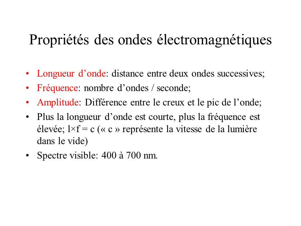 Propriétés des ondes électromagnétiques Longueur donde: distance entre deux ondes successives; Fréquence: nombre dondes / seconde; Amplitude: Différen