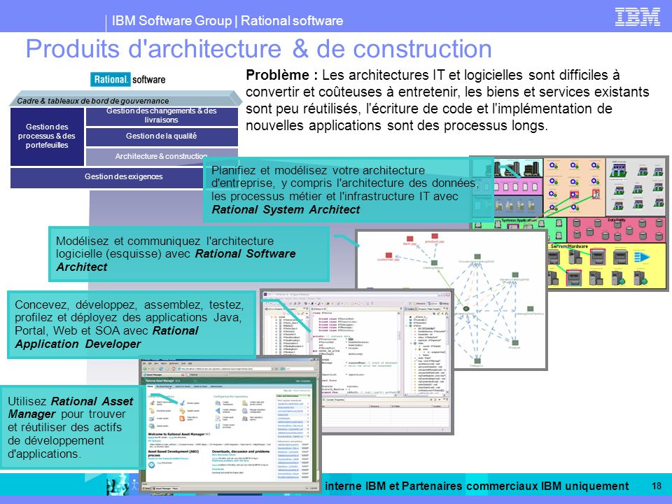 IBM Software Group | Rational software A usage interne IBM et Partenaires commerciaux IBM uniquement 18 Produits d'architecture & de construction Prob