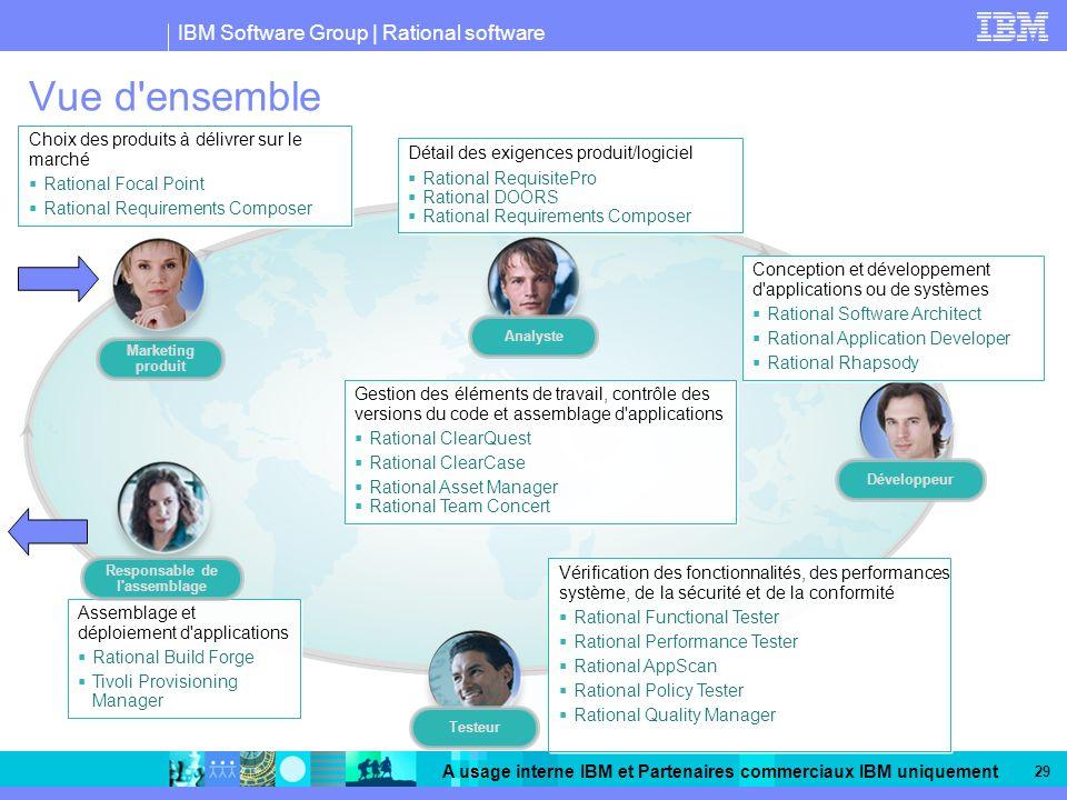 IBM Software Group | Rational software A usage interne IBM et Partenaires commerciaux IBM uniquement 29 Vue d'ensemble Gestion des éléments de travail