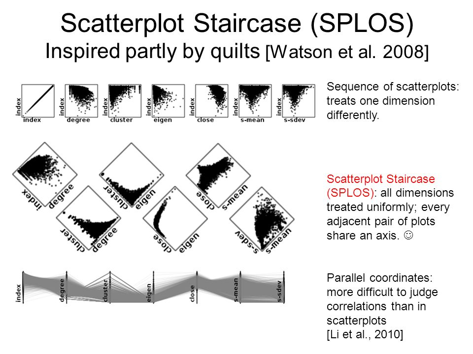 Scatterplot Staircase (SPLOS) Inspired partly by quilts [Watson et al. 2008] Sequence of scatterplots: treats one dimension differently. Scatterplot S