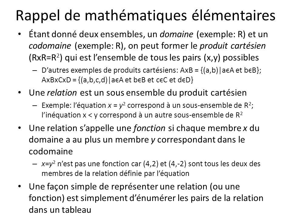 La fonction y = x^0.5: x y --- 0 0 1 1 4 2 9 3...