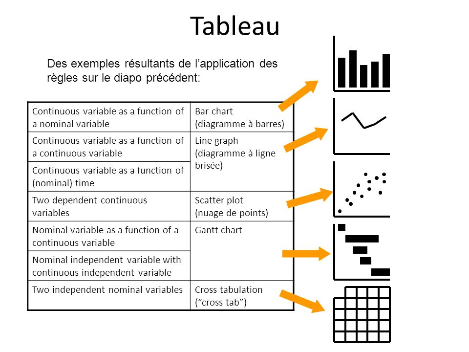 Tableau Continuous variable as a function of a nominal variable Bar chart (diagramme à barres) Continuous variable as a function of a continuous varia