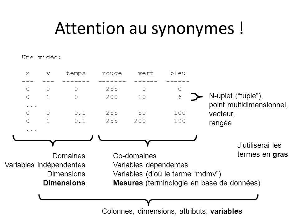 Données mdmv Ce que jentends par « données multidimensionelles multivariées » ou « données mdmv » est une relation quelconque Quand les gens parle de « dimensions », il est bien de distinguer entre au moins 3 sens que ce mot peut avoir: – 1.