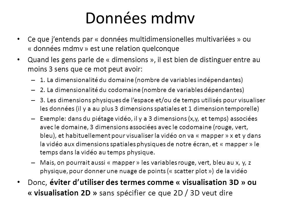 Glyphes dimension mesure dimension mesure