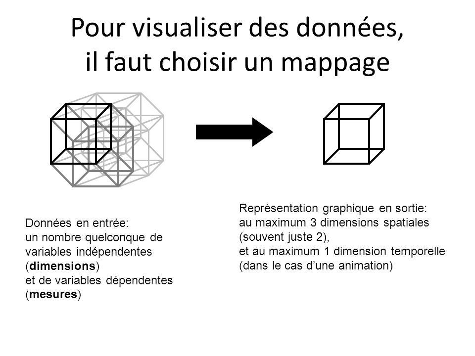 1 dimension + 1 mesure: diagramme en rectangles (barchart)