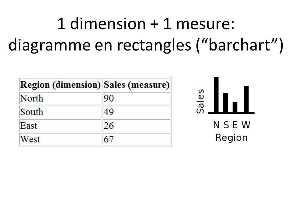 Matrice de nuages de points (scatter plot matrix ou SPLOM) Wilkinson, Anand, Grossman, Graph-Theoretic Scagnostics, 2005 Remarque: le diagonal est utilisé pour montrer les noms des dimensions