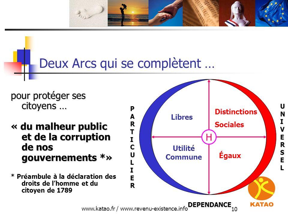 www.katao.fr / www.revenu-existence.info 10 Deux Arcs qui se complètent … pour protéger ses citoyens … « du malheur public et de la corruption de nos
