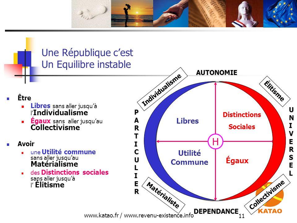 www.katao.fr / www.revenu-existence.info 11 Une République cest Un Equilibre instable Être Libres sans aller jusquà l Individualisme Égaux sans aller