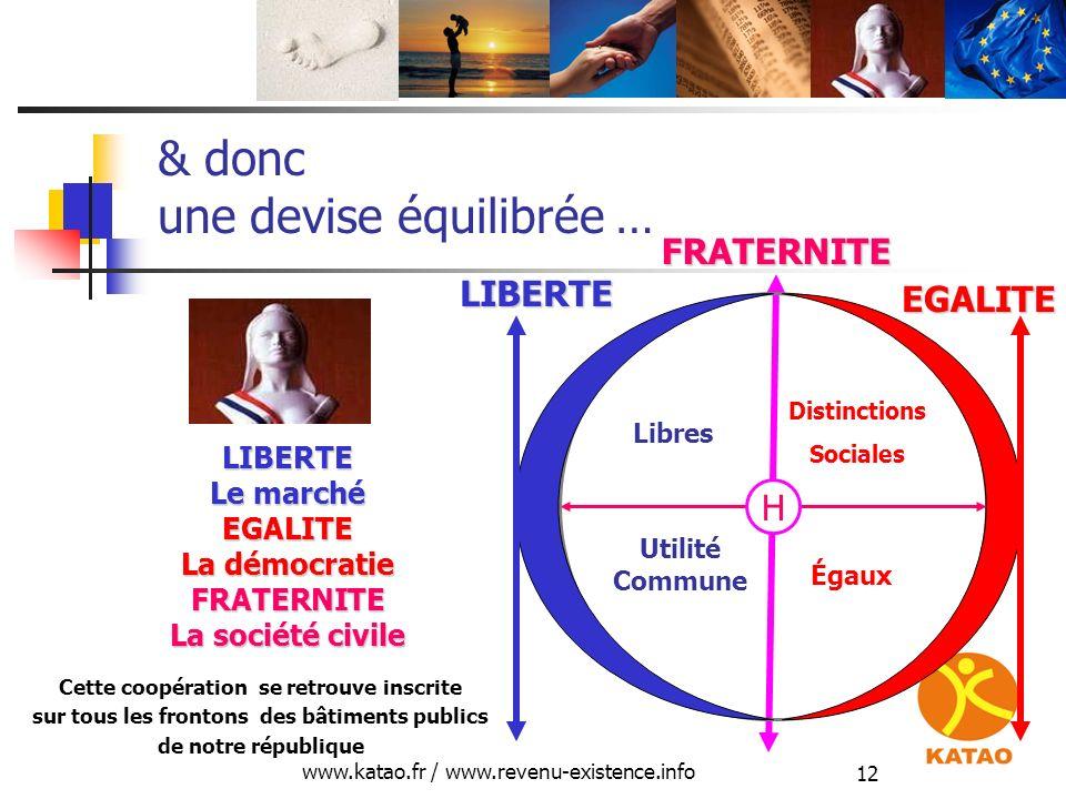www.katao.fr / www.revenu-existence.info 12 & donc une devise équilibrée … H Libres Égaux Utilité Commune Distinctions Sociales Cette coopération se r