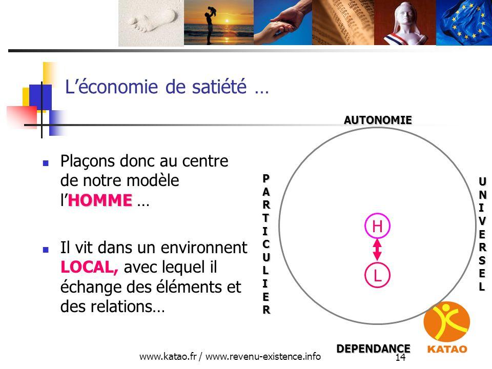 www.katao.fr / www.revenu-existence.info 14 Léconomie de satiété … HOMME Plaçons donc au centre de notre modèle lHOMME … Il vit dans un environnent LO