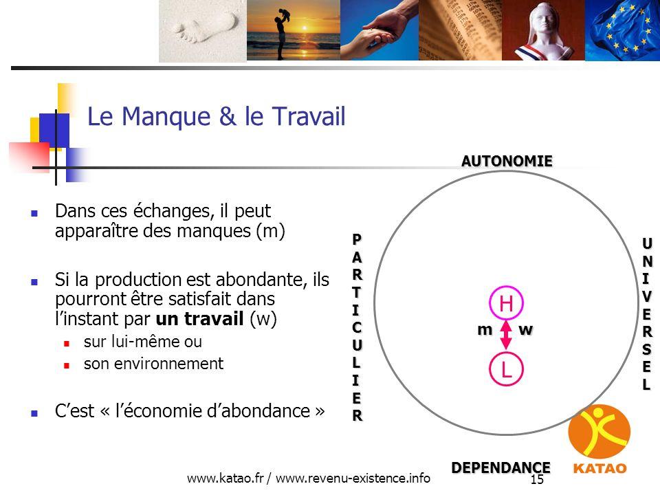 www.katao.fr / www.revenu-existence.info 15 Le Manque & le Travail Dans ces échanges, il peut apparaître des manques (m) Si la production est abondant