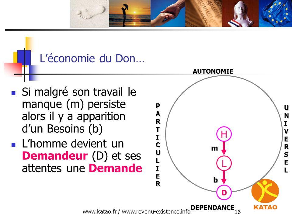 www.katao.fr / www.revenu-existence.info 16 Léconomie du Don… Si malgré son travail le manque (m) persiste alors il y a apparition dun Besoins (b) Lho