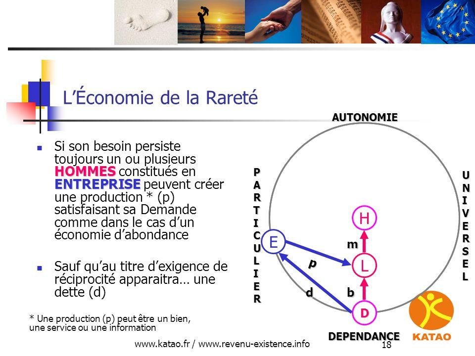 www.katao.fr / www.revenu-existence.info 18 LÉconomie de la Rareté HOMMES ENTREPRISE Si son besoin persiste toujours un ou plusieurs HOMMES constitués