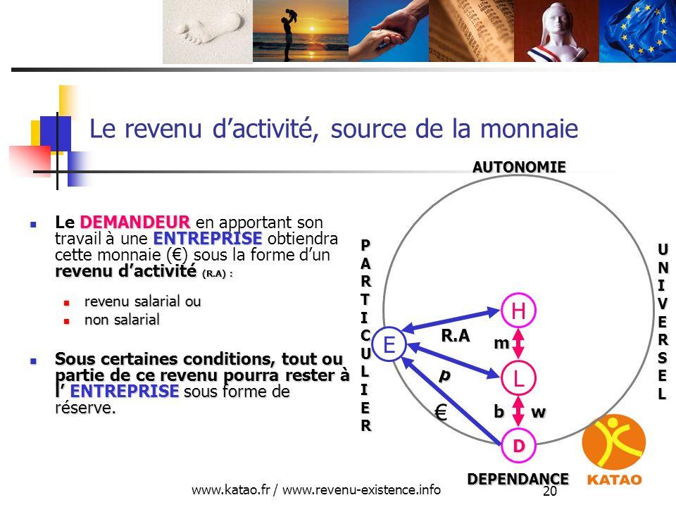 www.katao.fr / www.revenu-existence.info 20 Le revenu dactivité, source de la monnaie DEMANDEUR ENTREPRISE revenu dactivité (R.A) : Le DEMANDEUR en ap