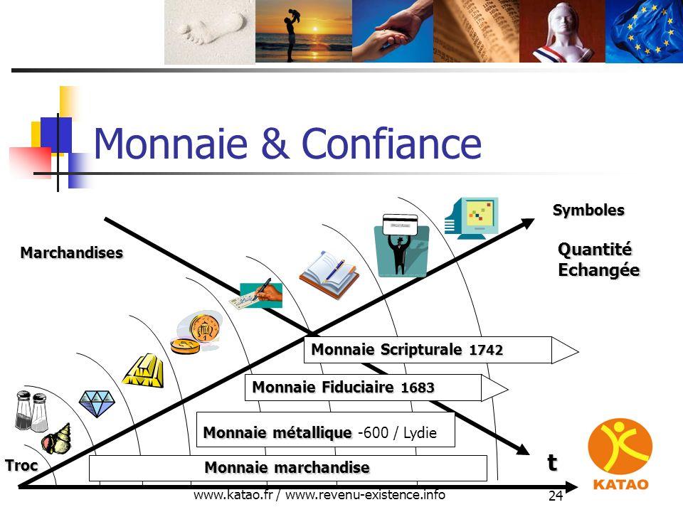 www.katao.fr / www.revenu-existence.info 24 Monnaie & Confiance t Quantité Echangée Marchandises Troc Symboles Monnaie Fiduciaire 1683 Monnaie marchan