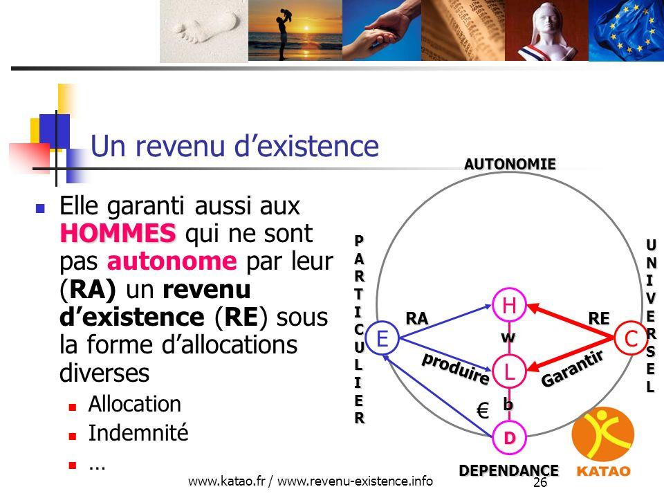 www.katao.fr / www.revenu-existence.info 26 Un revenu dexistence HOMMES Elle garanti aussi aux HOMMES qui ne sont pas autonome par leur (RA) un revenu