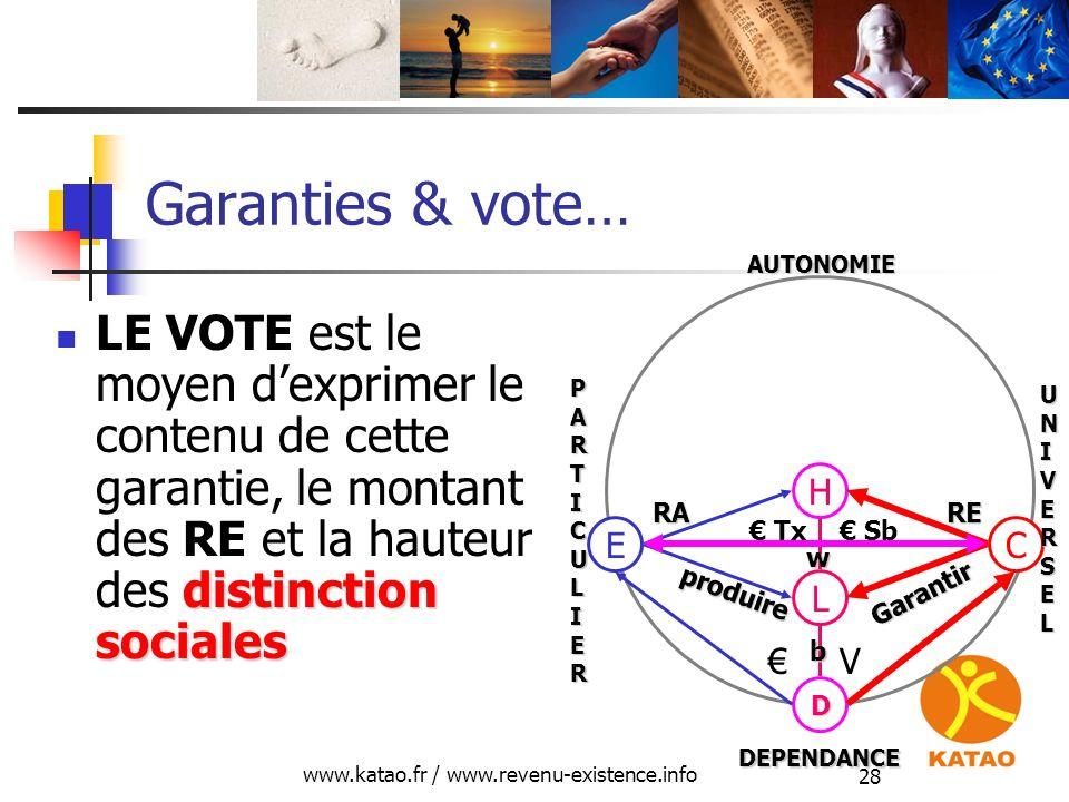 www.katao.fr / www.revenu-existence.info 28 Garanties & vote… distinction sociales LE VOTE est le moyen dexprimer le contenu de cette garantie, le mon