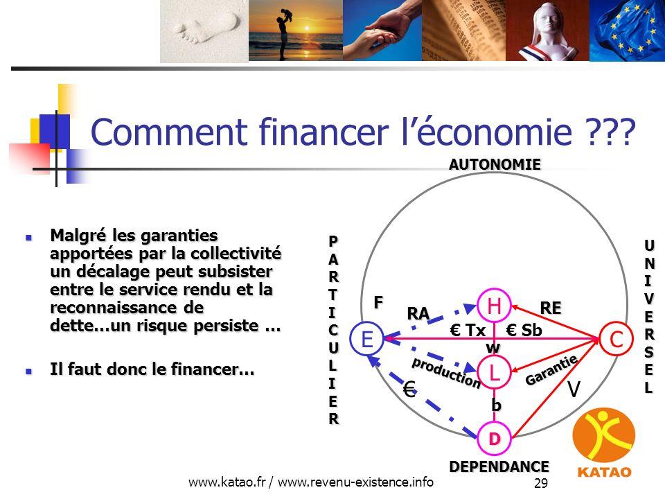 www.katao.fr / www.revenu-existence.info 29 Comment financer léconomie ??? H L D E production RA C Garantie RE V Tx Sb F DEPENDANCE AUTONOMIE UNIVERSE