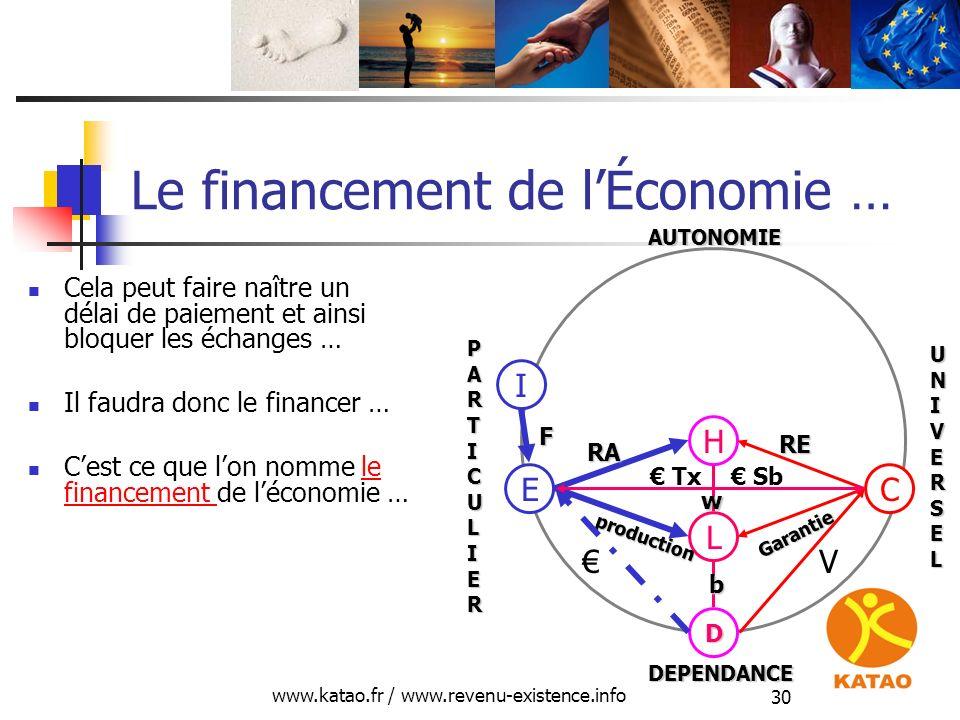 www.katao.fr / www.revenu-existence.info 30 Le financement de lÉconomie … Cela peut faire naître un délai de paiement et ainsi bloquer les échanges …